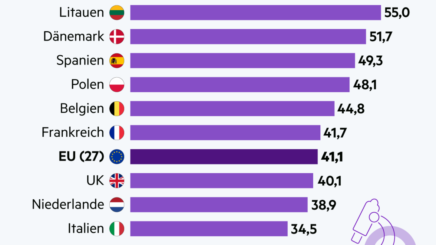 International Women's Day: This is how high the percentage of women are in science and engineering