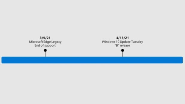 On April 13th, the old Edge icon will be removed from Windows 10.