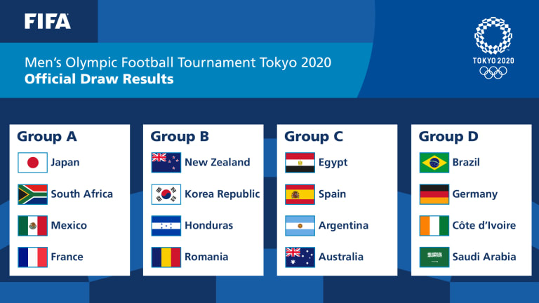Tokyo 2020: Official Draw Results (Men)