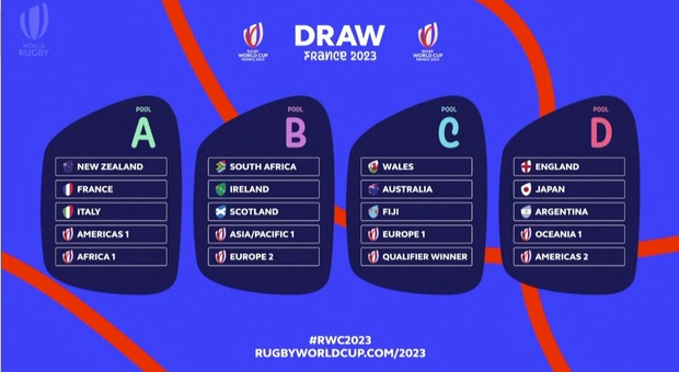 In the 2023 World Cup against New Zealand and France, the hosts, it is difficult to achieve the quarter-finals