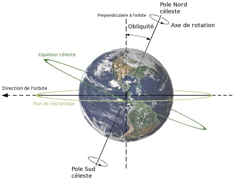 Earth's rotation chart