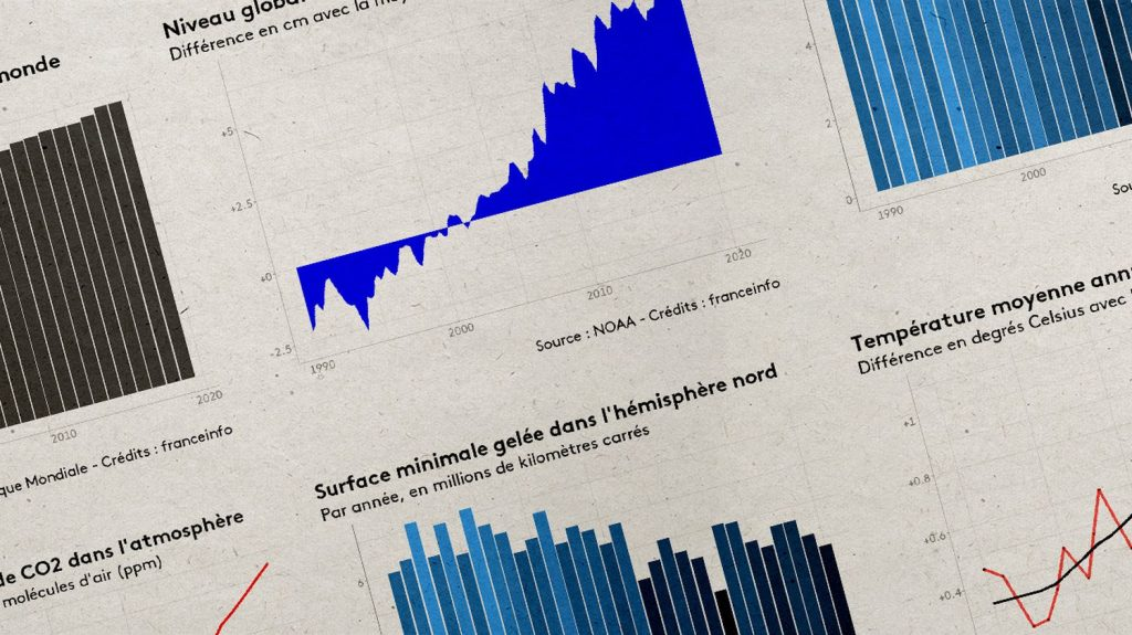 How global climate has really changed since scientists first alerted 30 years ago