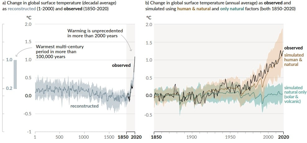 Human activities graphic climate change