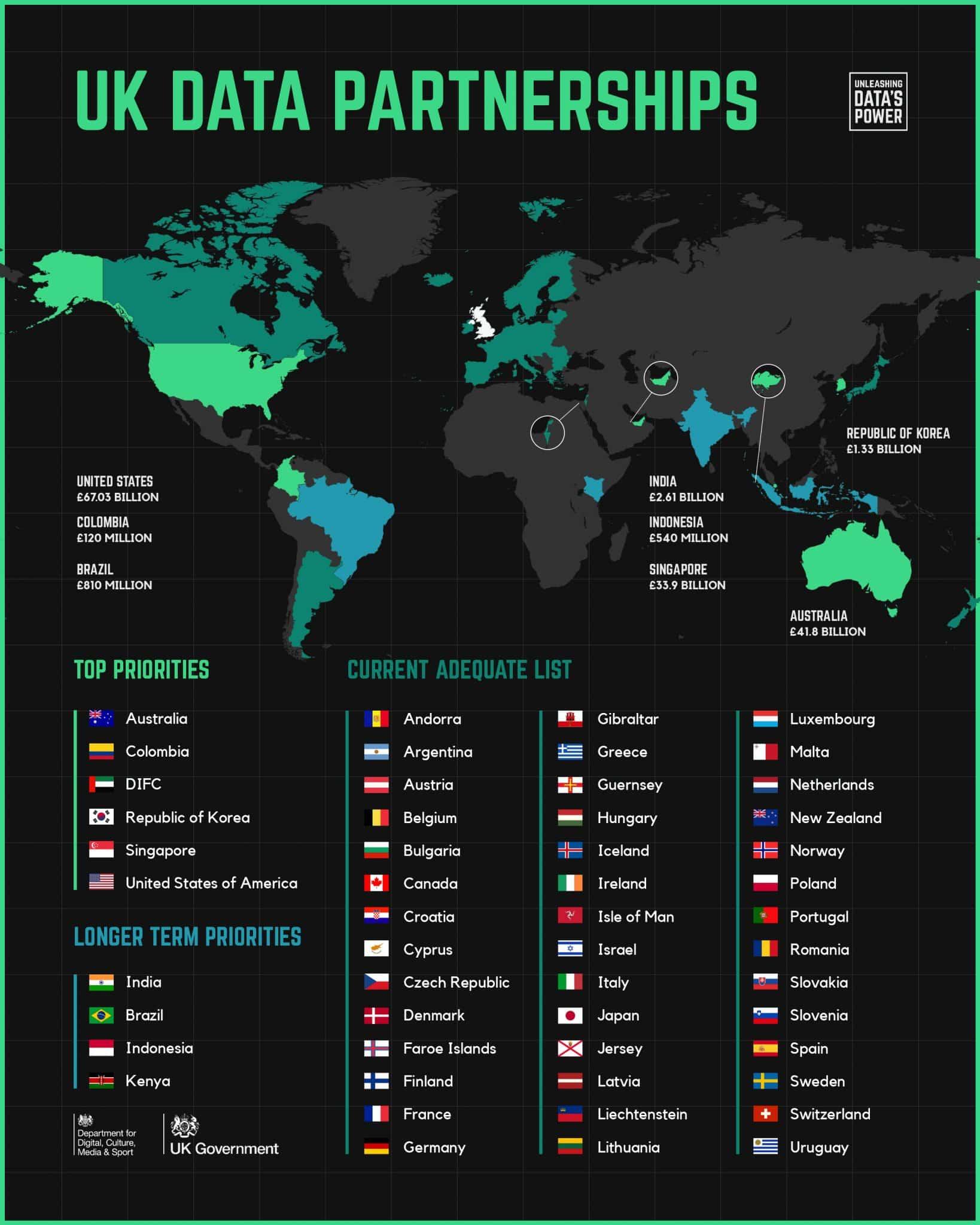 UK Data Partnerships